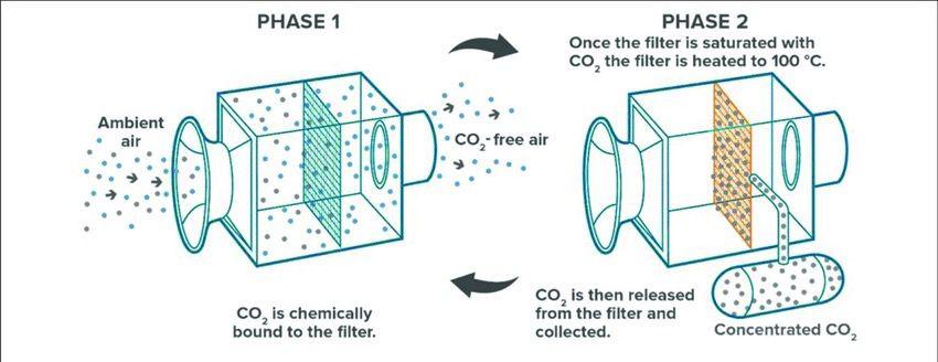 Schematic of carbon capture