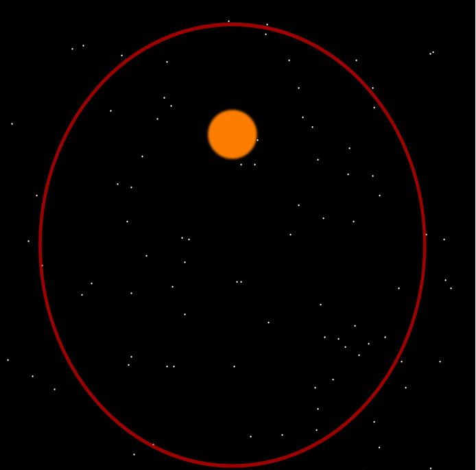 Earth's orbit around the sun is more of an oval instead of a circle. The degree of a planet's orbital ellipse is referred to as its eccentricity. This image shows an orbit with an eccentricity of 0.5.