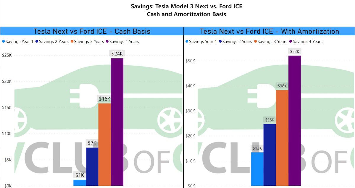 According to this chart, Westport's Tesla police car was miserly on operating expenses.