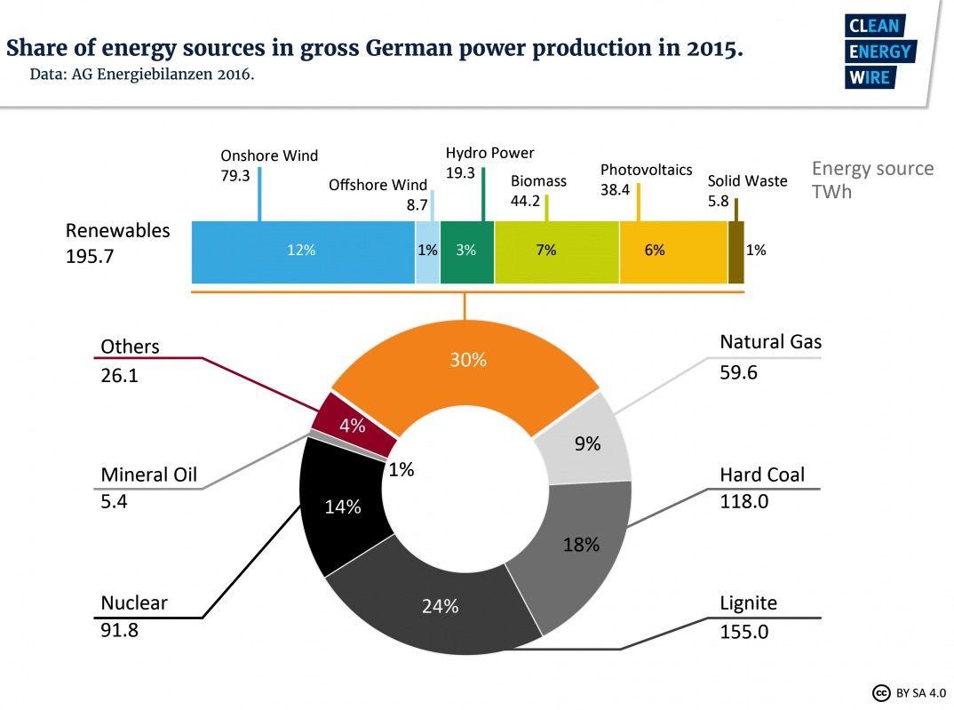 power mix germany