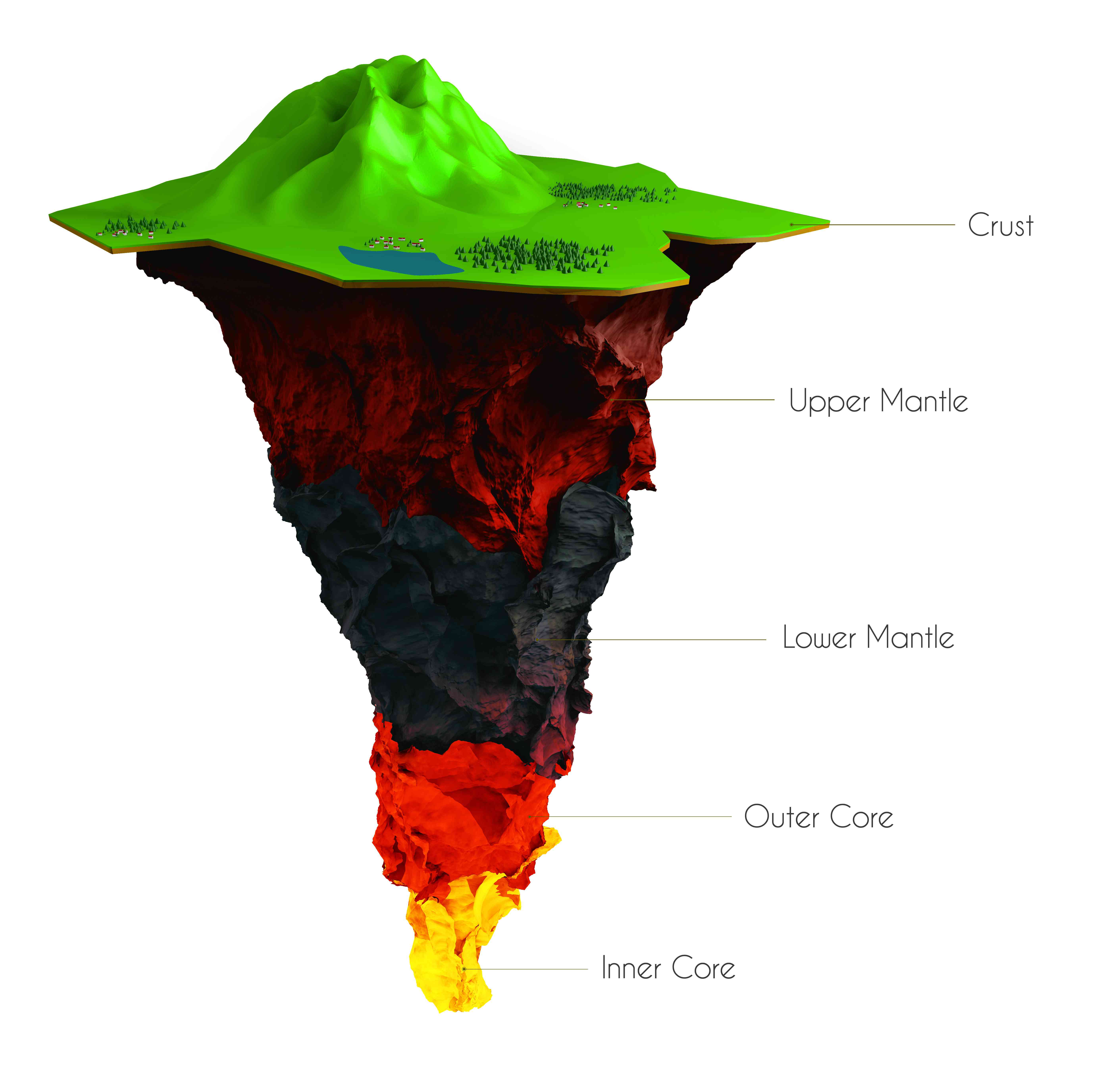 An illustration of the Earth's layers