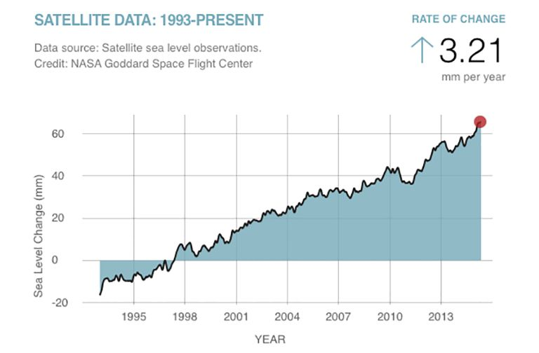Graph showing satellite sea level data from 1993 to present