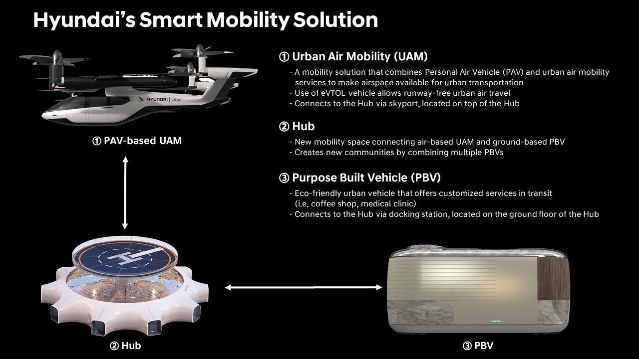 UAM lands on hub