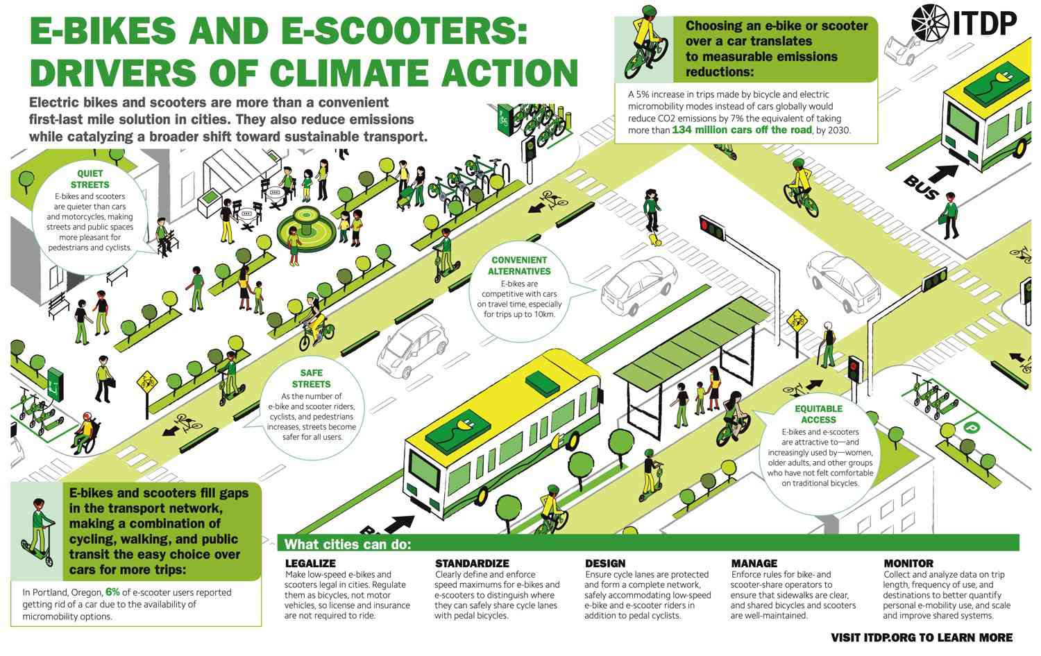 Poster showing climate impact of e-bikes and e-scooters