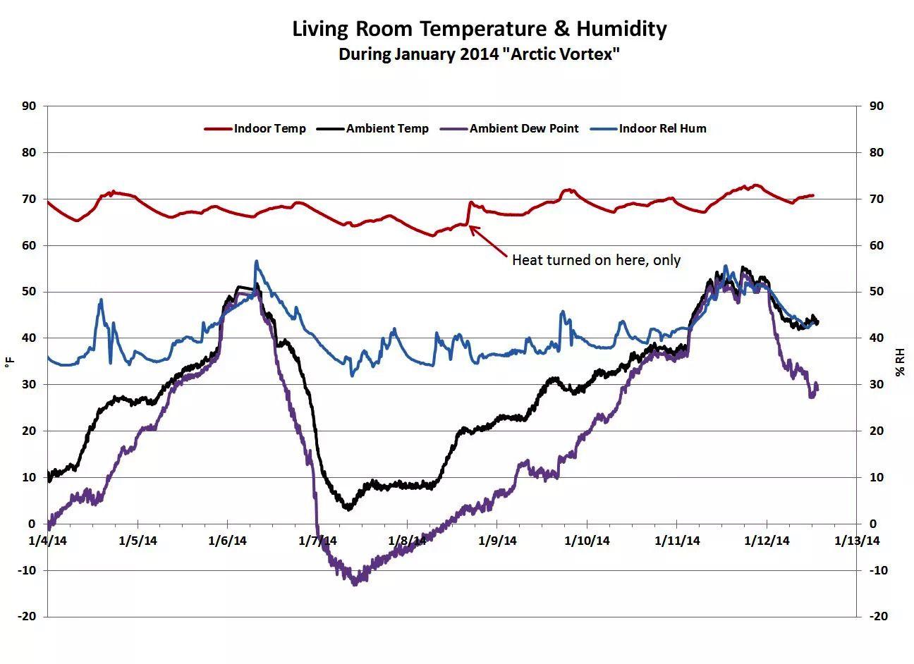 tracking the heat in Brooklyn