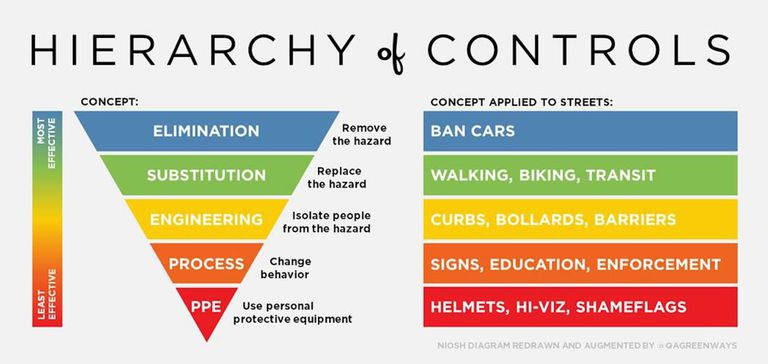 "Diagram of the ""hierarchy of controls"" applied to streets and transportation"