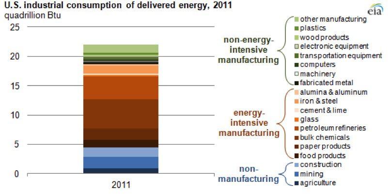 Industrial consumption
