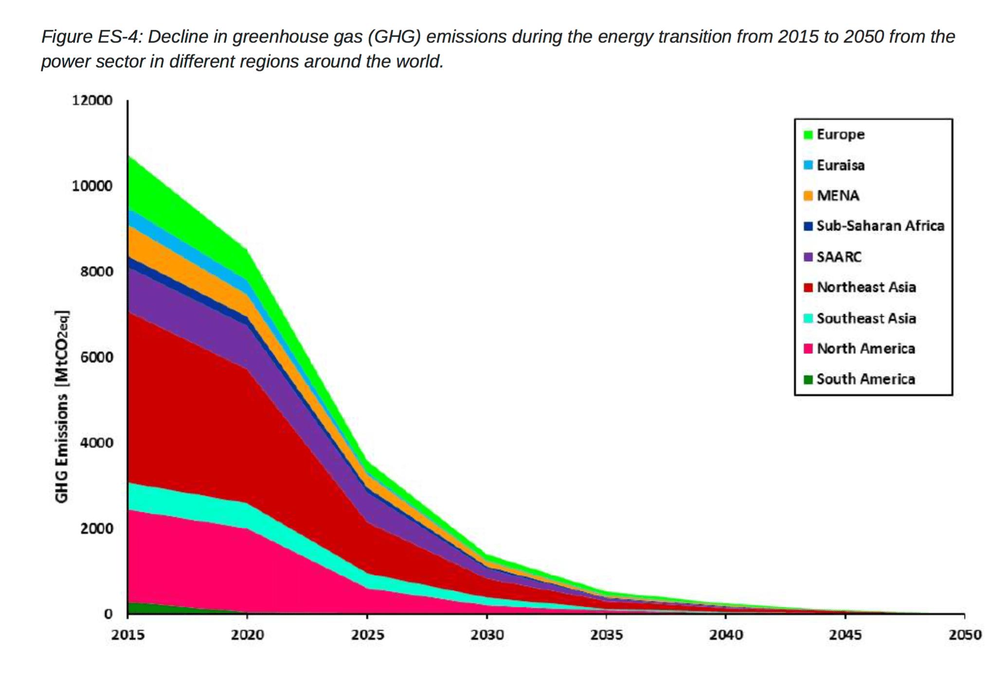 100% renewables emissions reductions chart