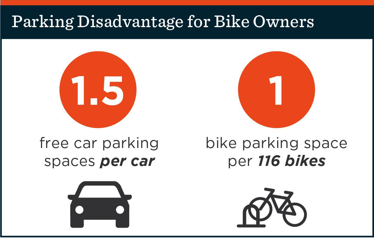 parking spaces for bikes vs cars