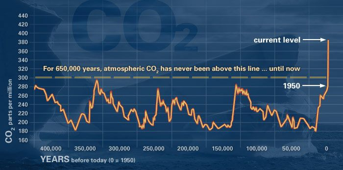 graph of CO2 levels