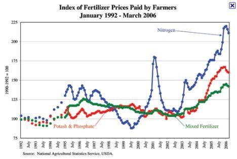 fertilizer-prices-hires.jpg
