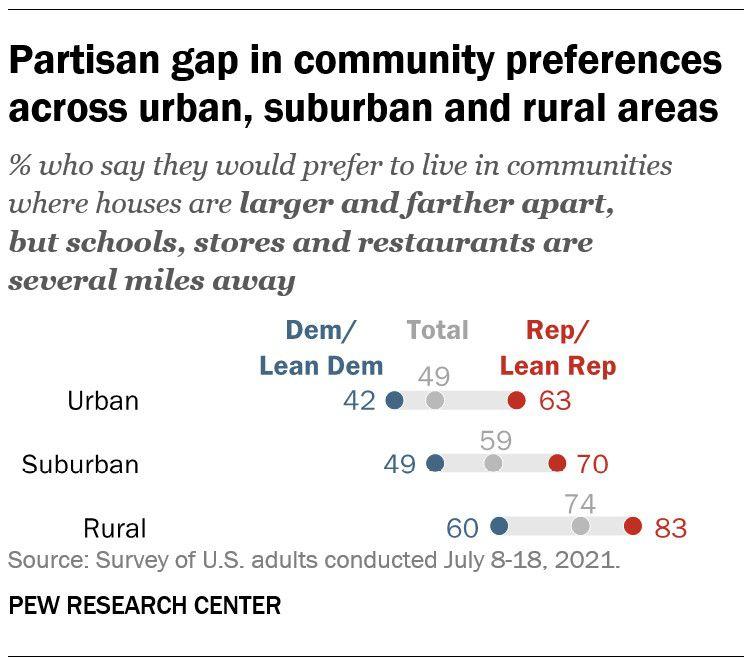 partisan gap