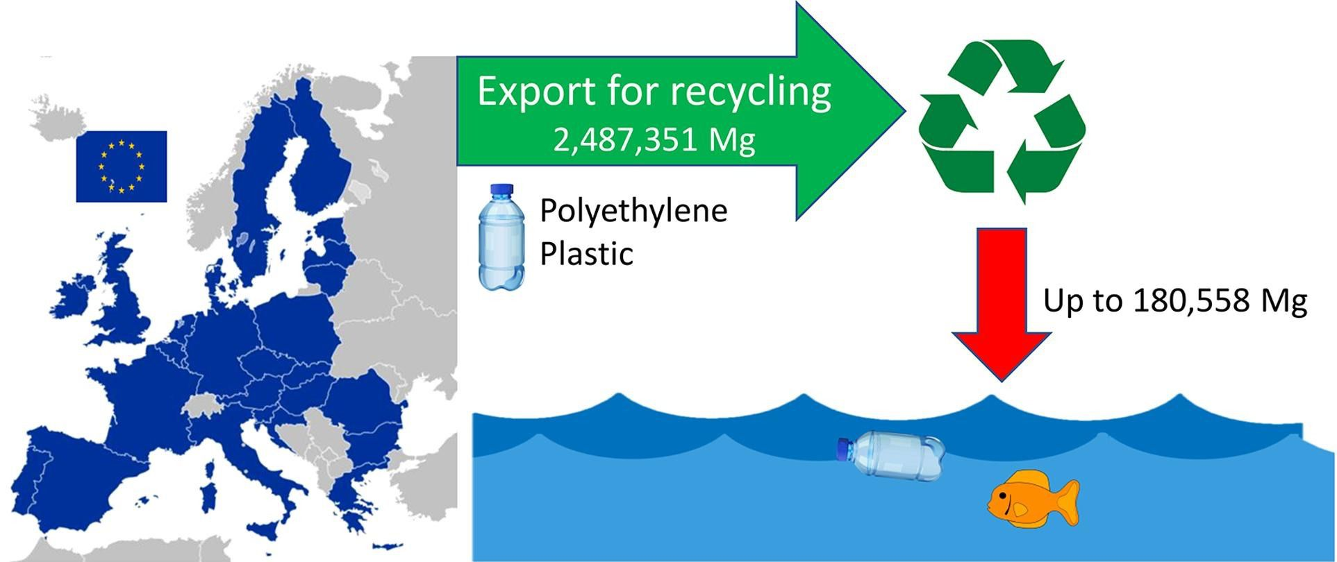 Graphic showing waste amount going into ocean.