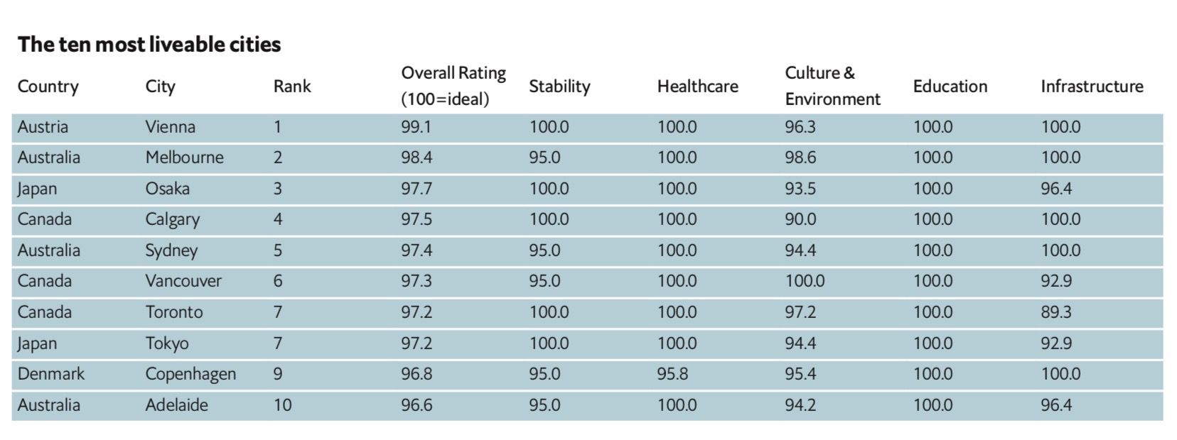 cites ranking