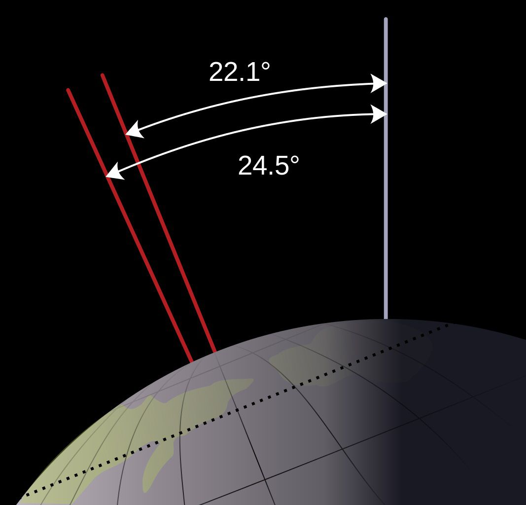 The angle at which the Earth tilts varies. These axial variations are referred to as a planet's obliquity.