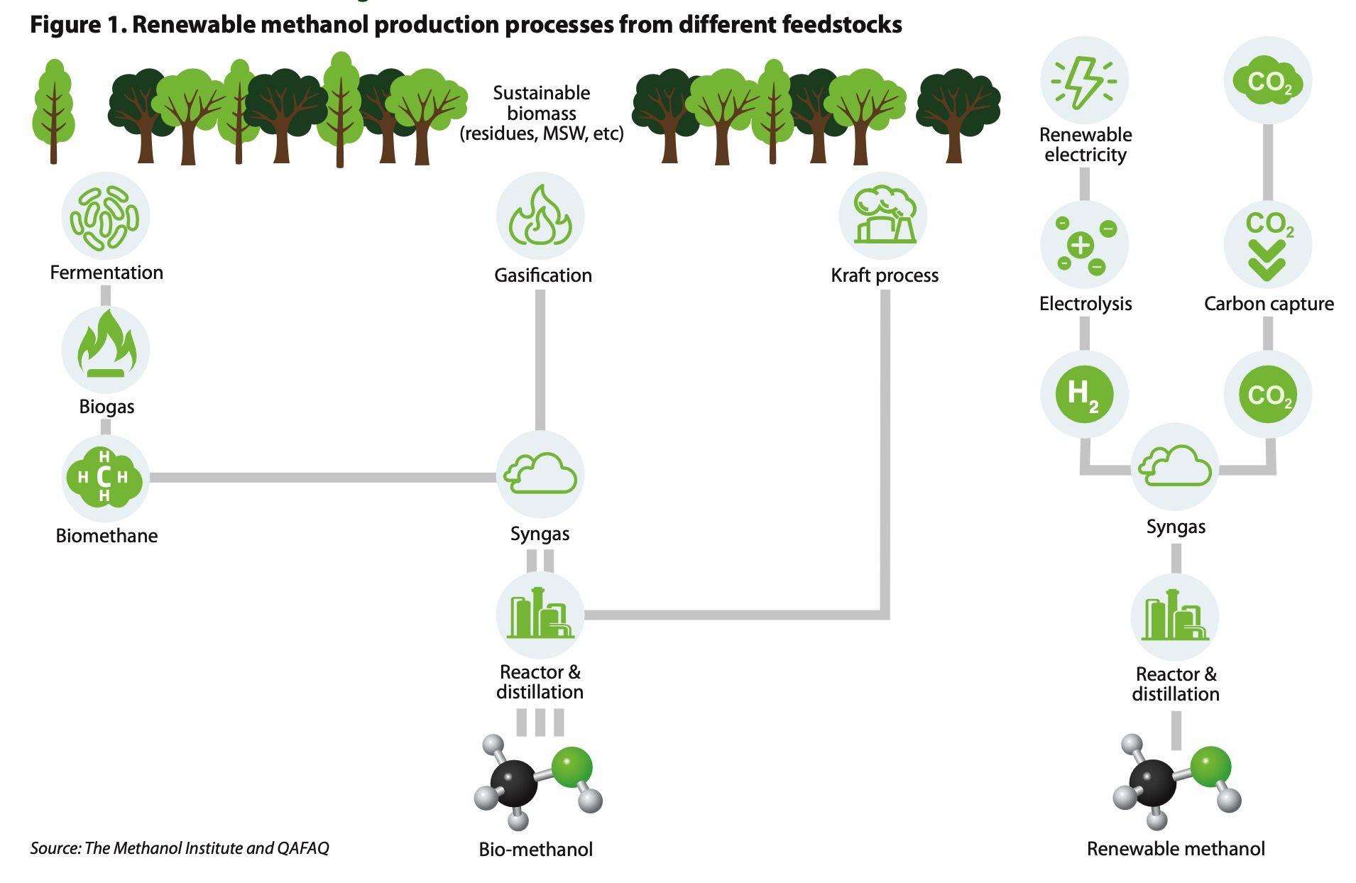 bio-methanol production