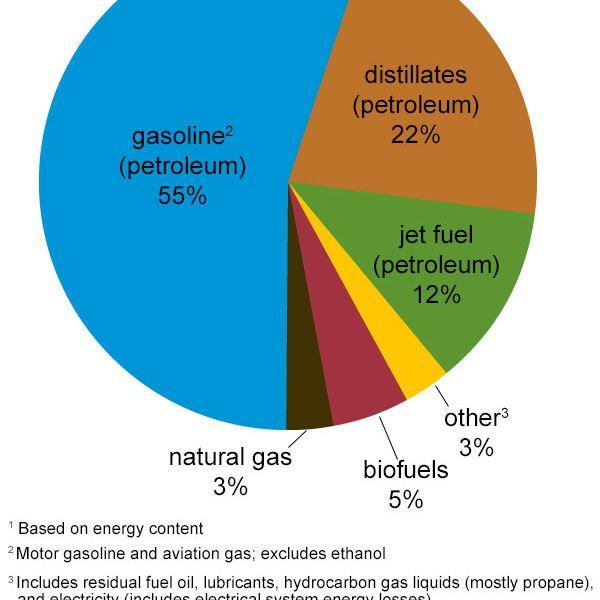 Transportation by fuel