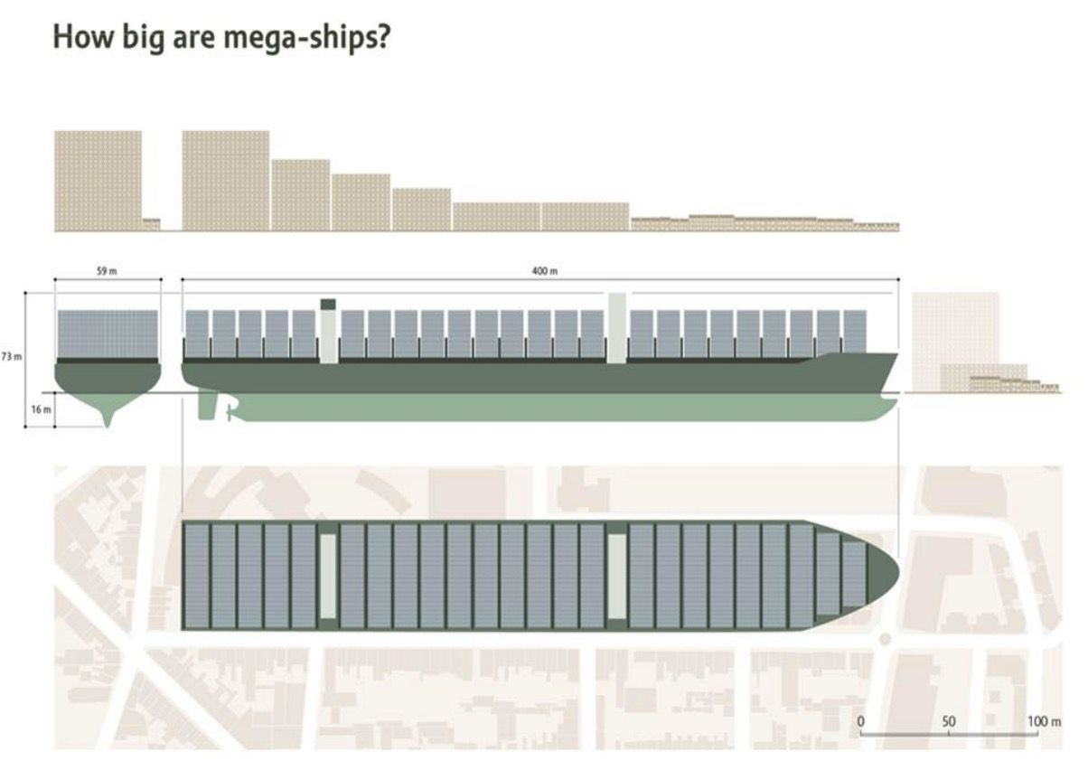 How big are the mega-ships