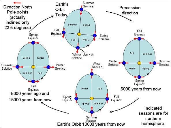 illustration of Earth's precession