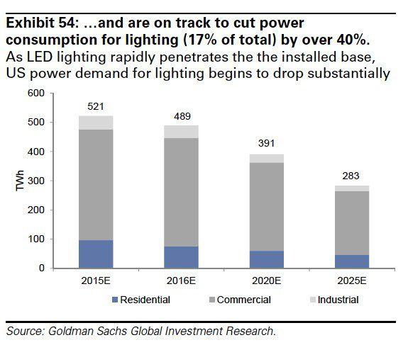 Goldman sachs chart on LED lighting