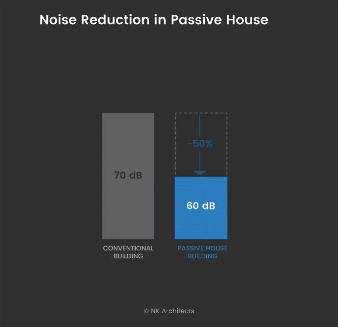 noise reduction