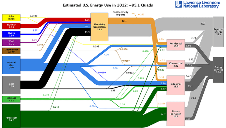 A graph showing the United State's estimated energy use