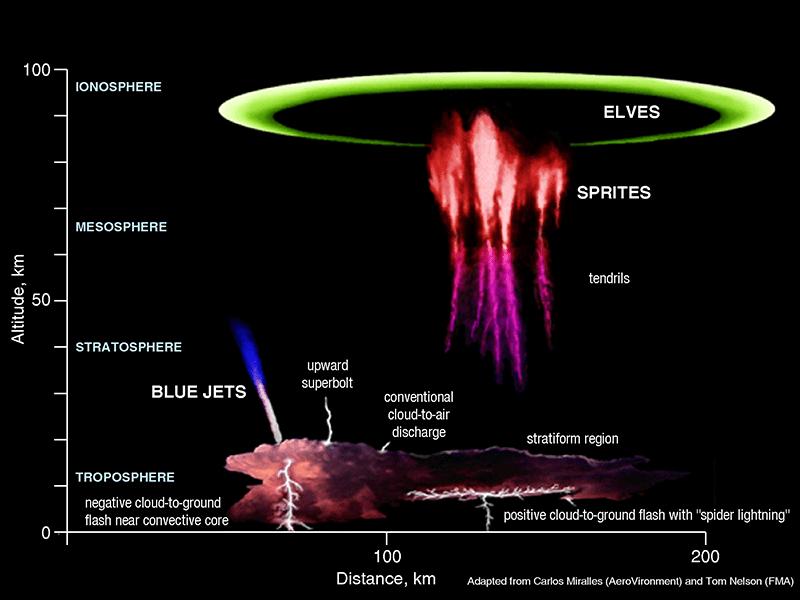 lightning events including sprites and elves