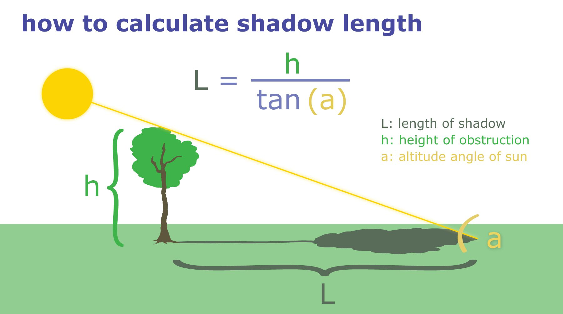 shadow length graphic