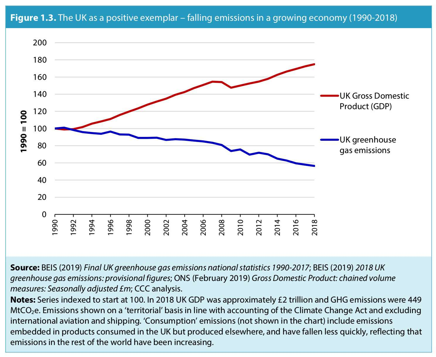emissions decline in the UK