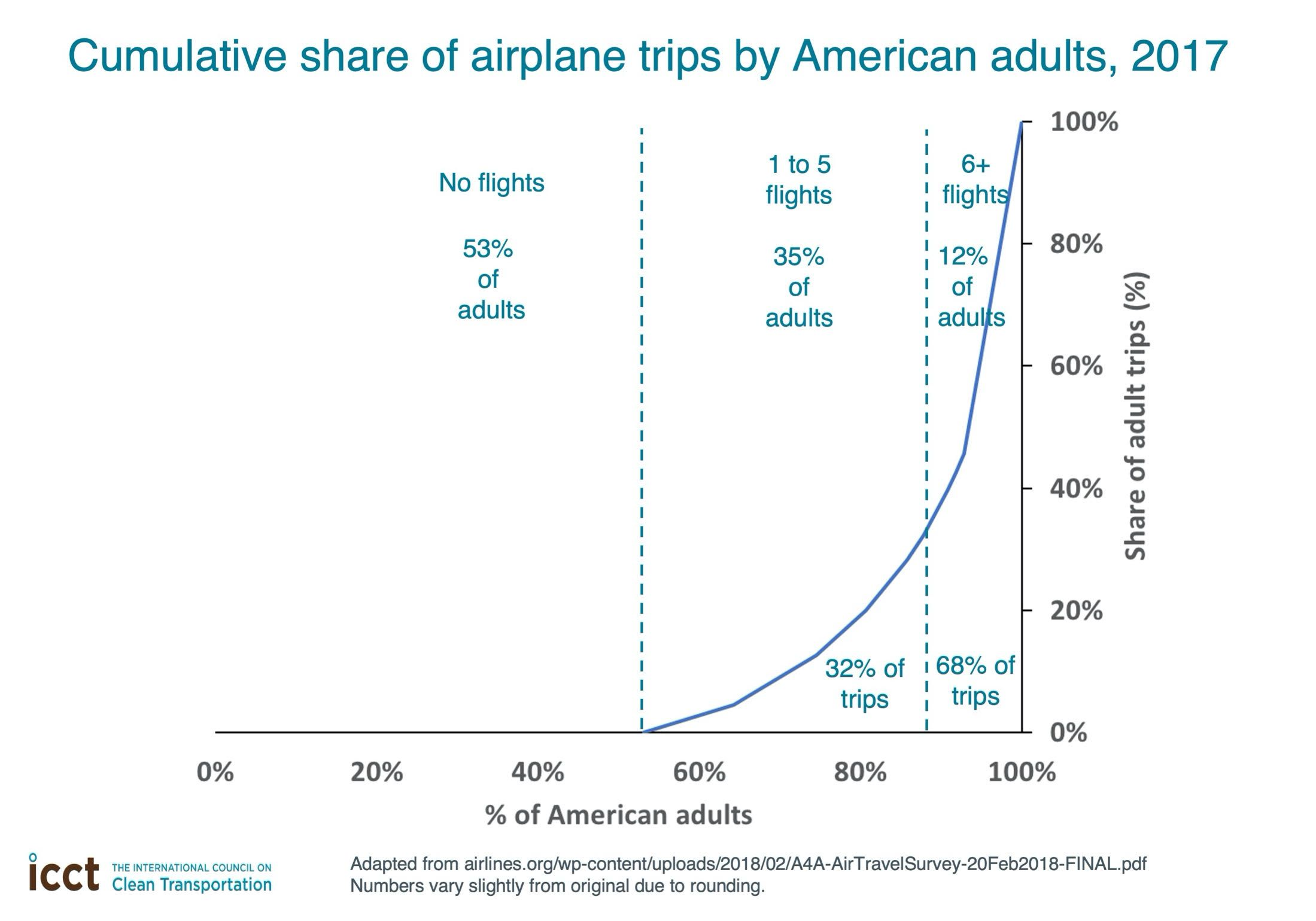 chart showing airplane trips