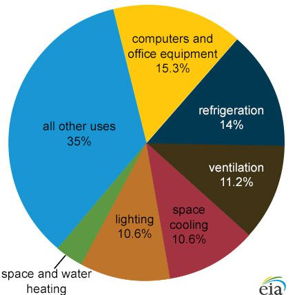 commercial electricity use