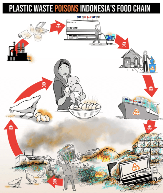 Indonesia air pollution infographic