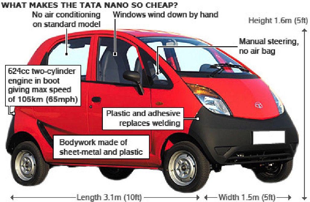 what makes nano so cheap?