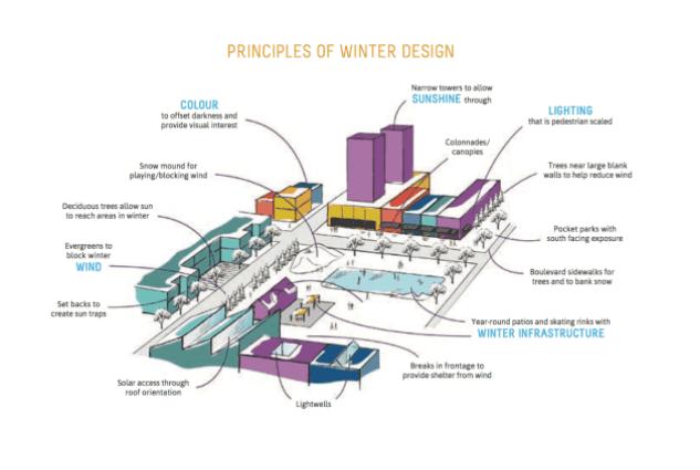 Winter Design Principles, Edmonton