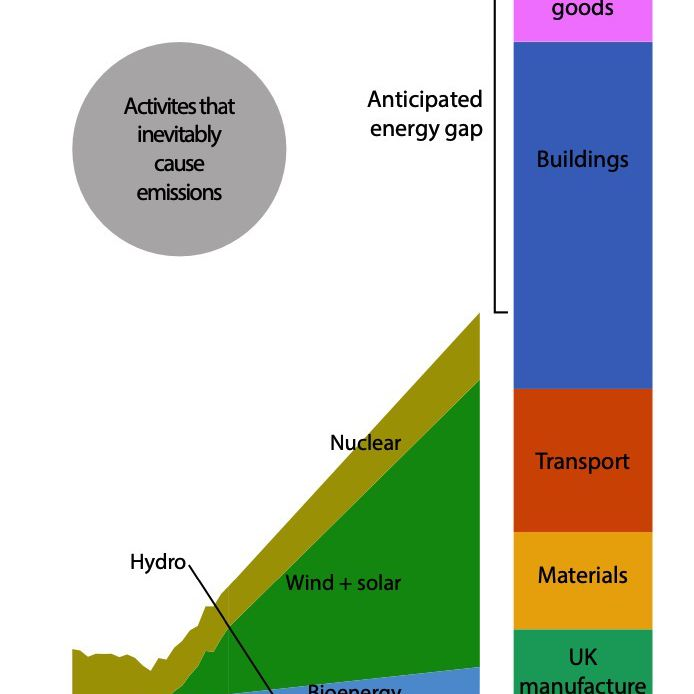 gap between supply and demand