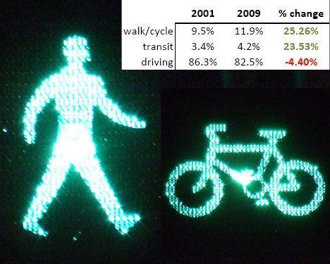pedestrian cyclist green light photo