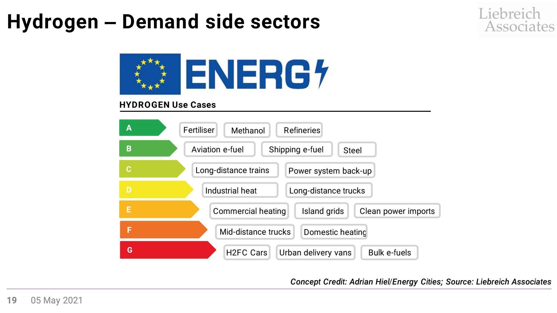 Energy Ladder