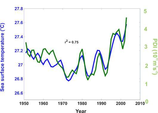 hurricane intensity and sea surface temperatures