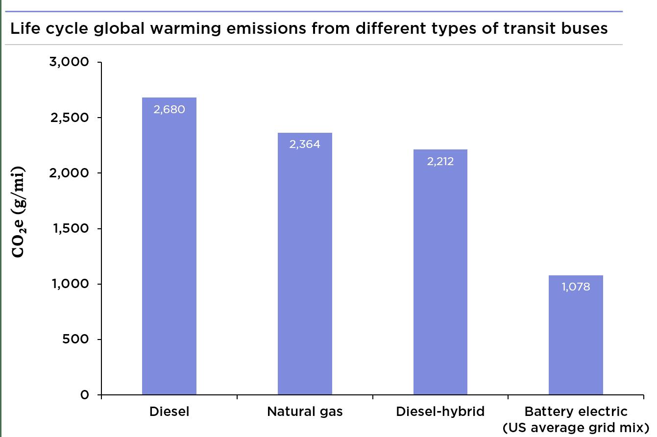 bus emissions chart