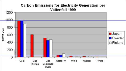 How Much Co2 Does One Solar Panel Create - 50+ How Many Kwh Does A Solar Panel Produce Per Day? Pics