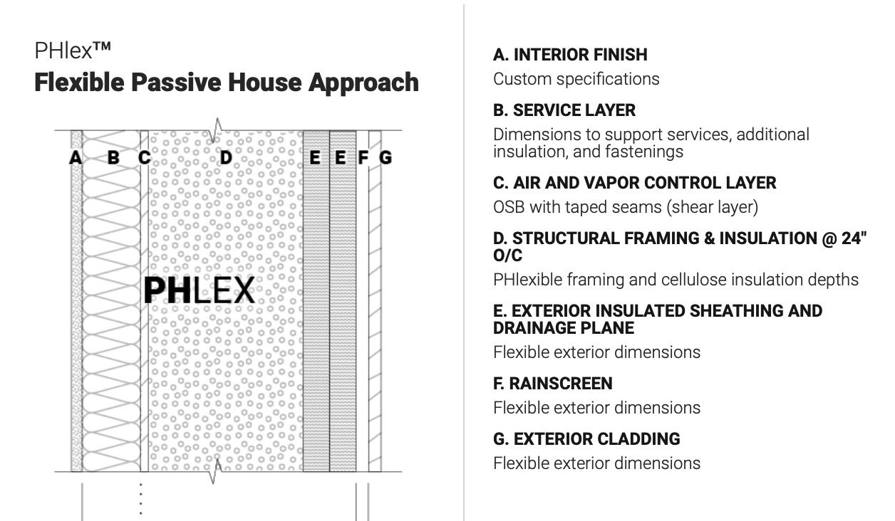 PHlex wall detail section