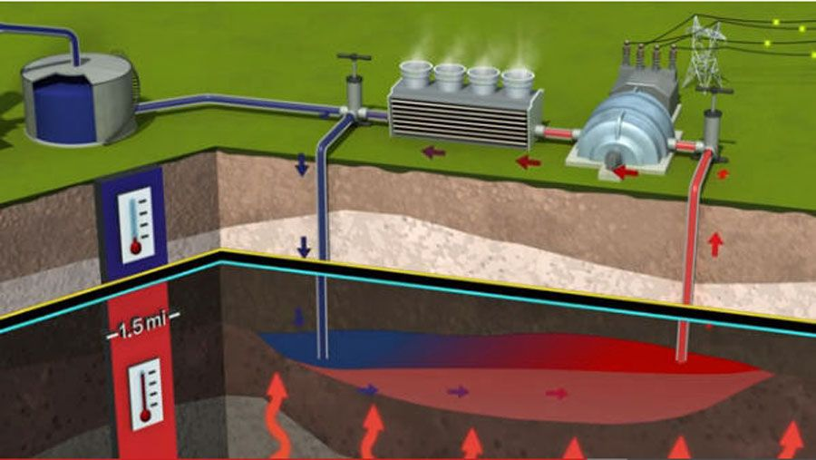 CO2 can produce more energy than water in geothermal plants, and can eliminate the need for energy to run pumps, making energy recovery more efficient as well.