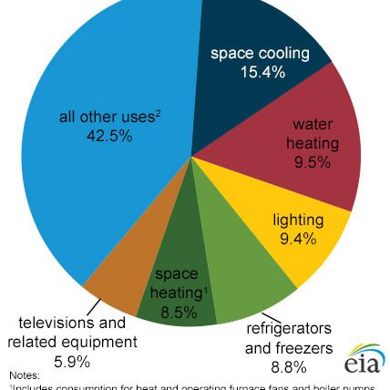 Electricity use in homes
