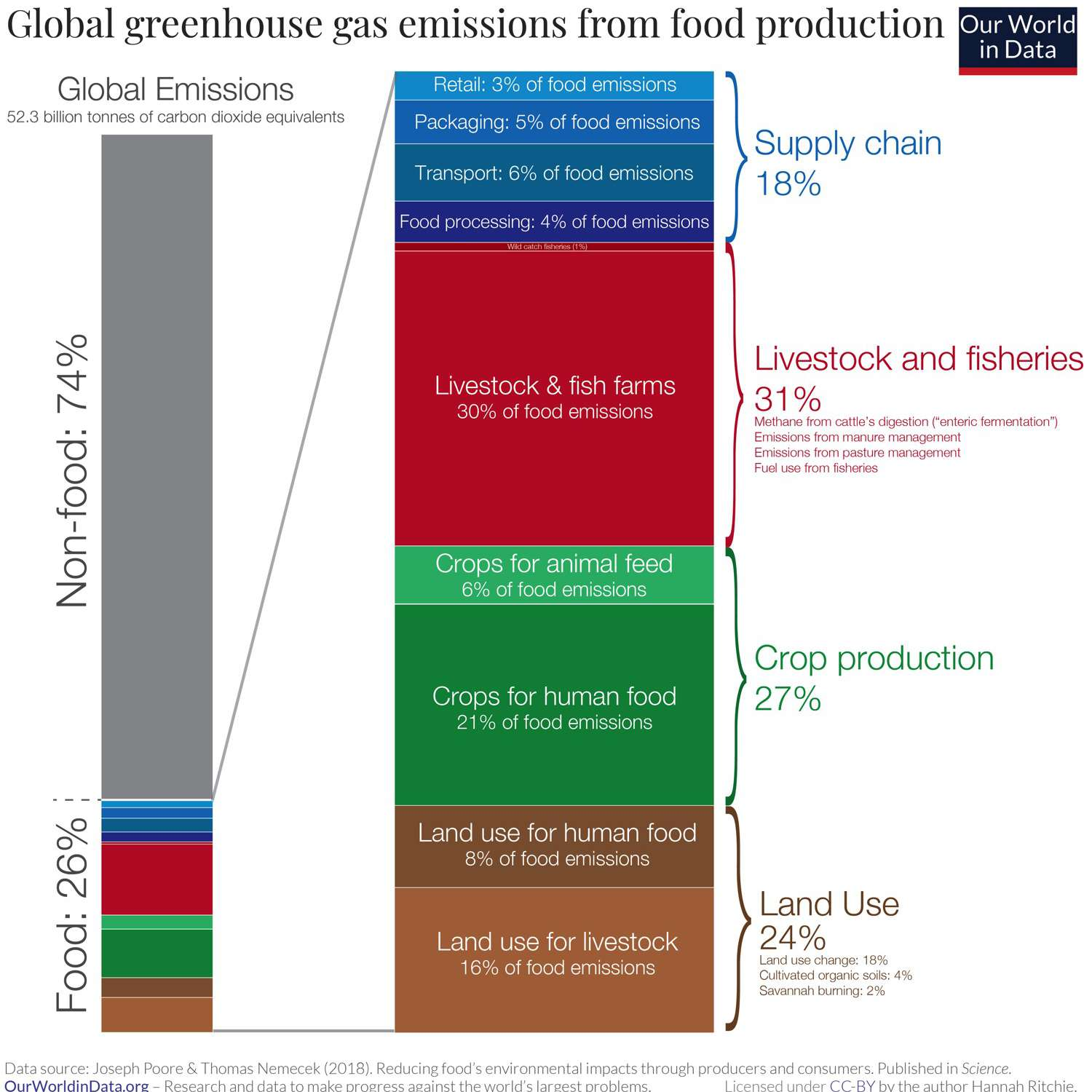 Our World In Data Emissions from food production