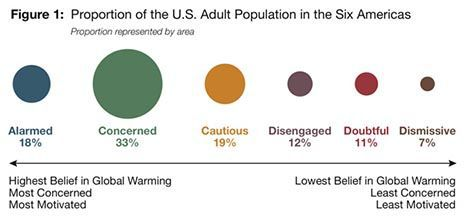 US global warming pereception image