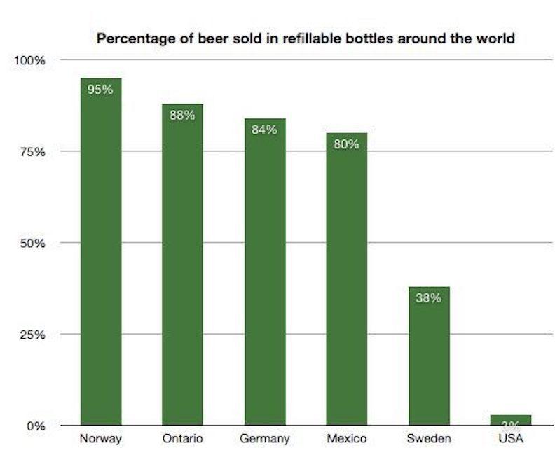 Bar chart of refillable beer bottles