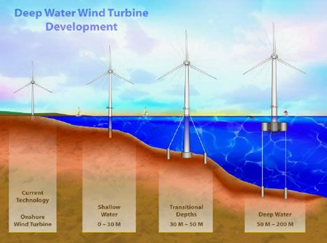 offshore wind image photo