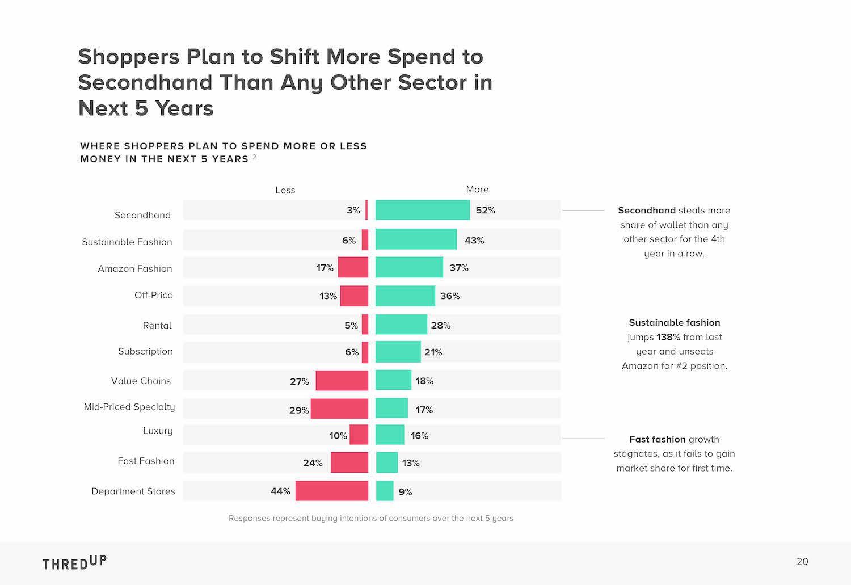 thredUP resale report 2020 slide on spending