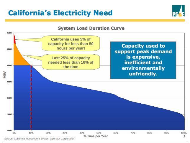 demand graph