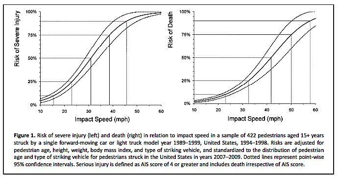 speed and death rate